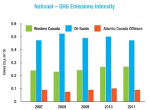National - GHG Emissions Intensity