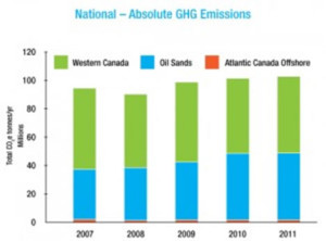 National - Absolute GHG Emissions
