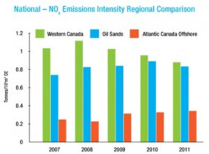 National - NOx Emissions Intensity Regional Comparison
