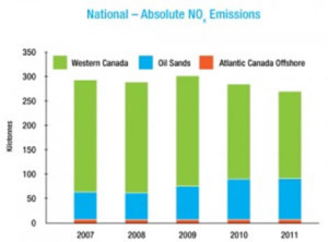 National - Absolute NOx Emissions