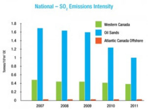 National - SO2 Emissions Intensity